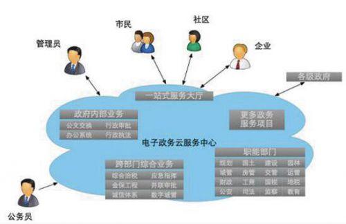 电子政务平台推动政务办公提速