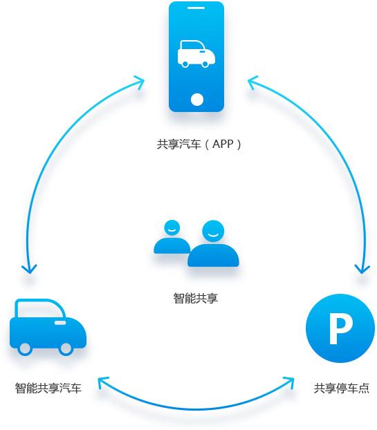 浅谈共享汽车app使用步骤